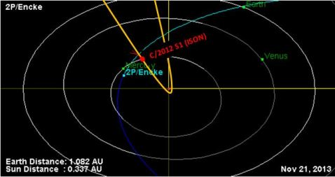 Orbital diagram for November 21, 2013 showing the relative positions of Comet ISON and 2P/Encke -- as Encke perihelions. Click to ENLARGE.