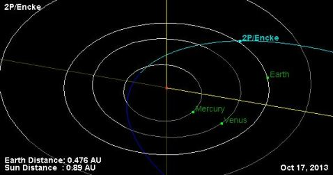 Earth At 0.48 AU On October 17, 2013. | Comet ISON With Anura Guruge