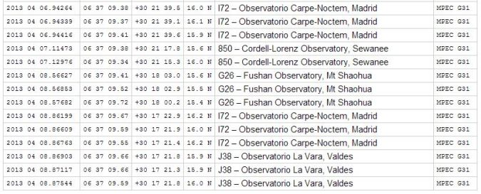 This are the last REPORTED observations on the MPC database as of Saturday, April 20, 2013.